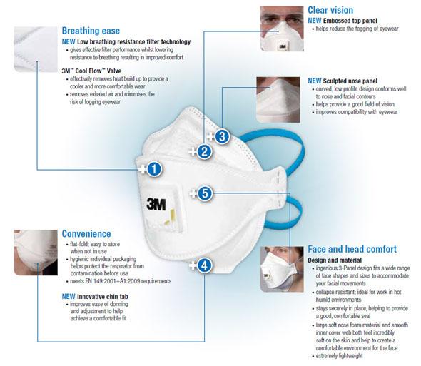 Nuovi Respiratori 3M Aura